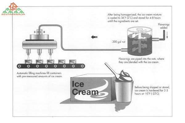 máy làm kem tự động