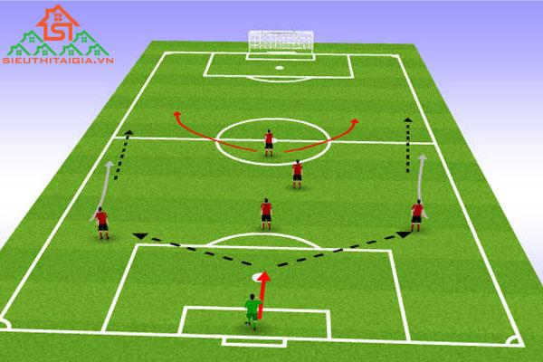 các bài tấn công trong bóng đá