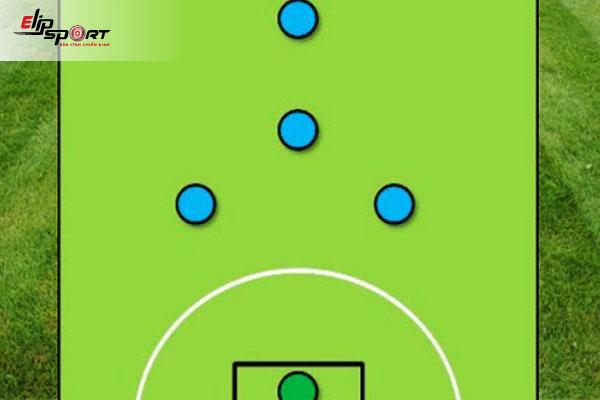 hướng dẫn chiến thuật bóng đá 5 người