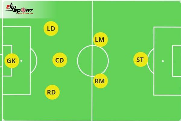 kỹ chiến thuật bóng đá 7 người