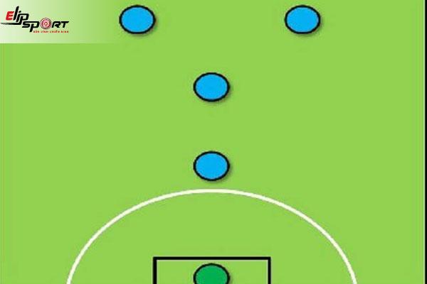 chiến thuật bóng đá 4 người