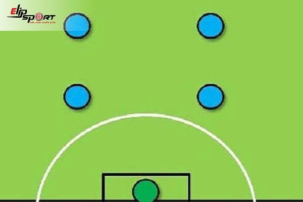 kiến thức chiến thuật bóng đá